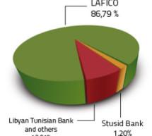 Qui se soucie du devenir des hôtels libyens en Tunisie ?