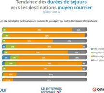 France: ces indicateurs touristiques qui confirment le repositionnement de la Tunisie