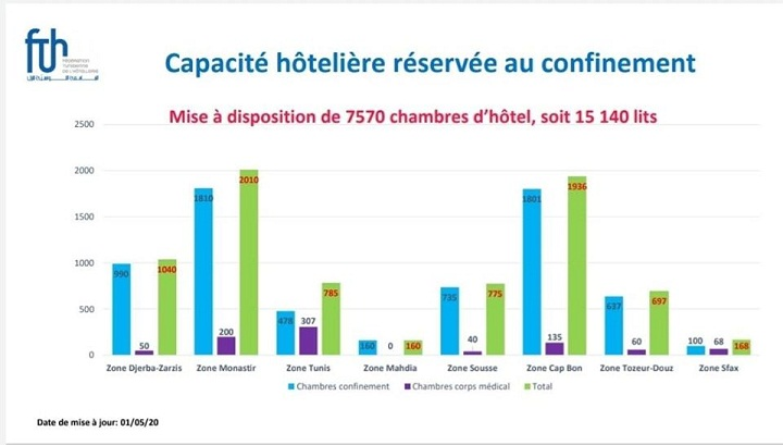 statistiques-capacite-hoteliere