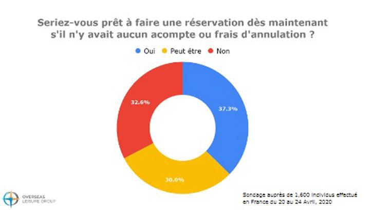 sondage-reservation