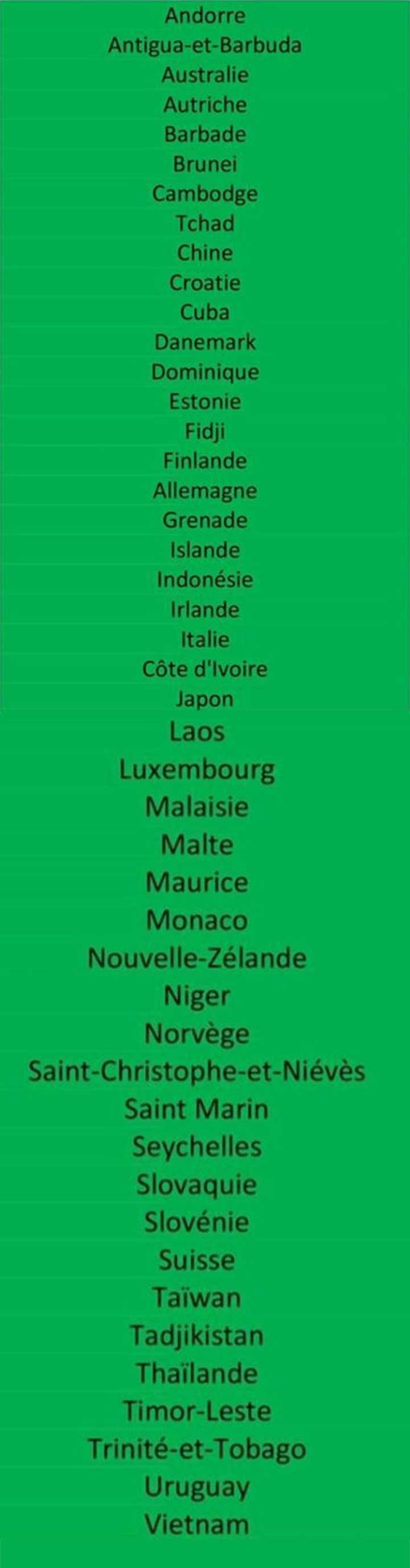 liste-pays-tunisie-verte