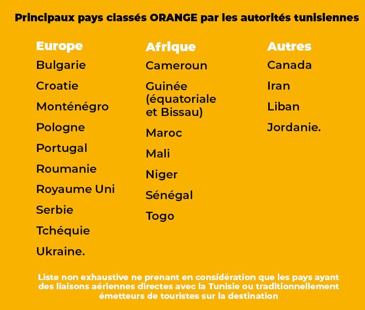 liste-pays-orange