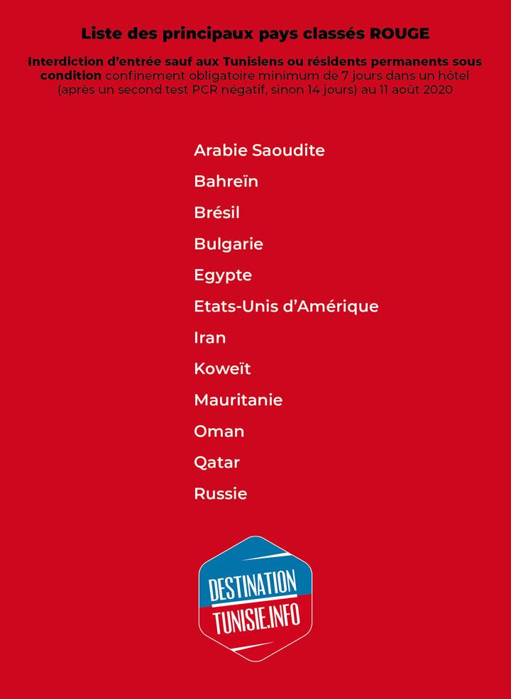 liste-rouge-tunisie