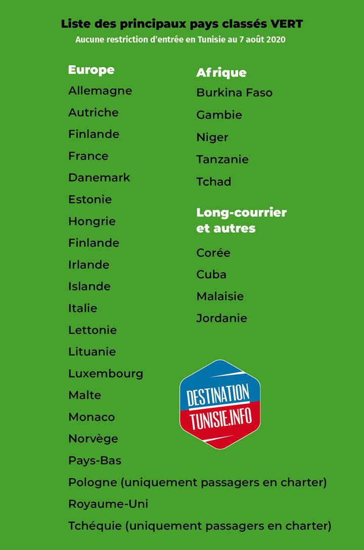 liste-verte-tunisie